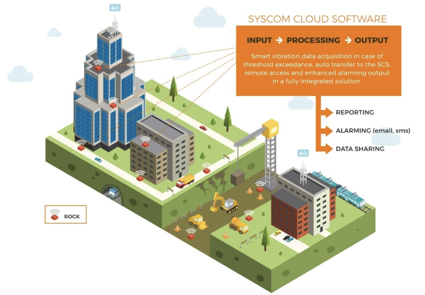 Syscom Cloud Software
