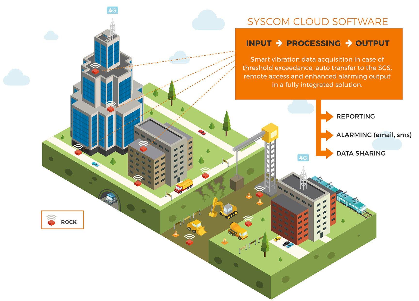 Syscom Cloud Software